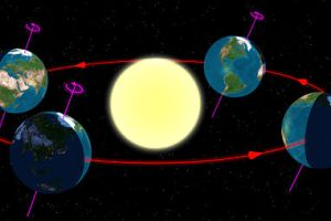 Earth at four phases around sun