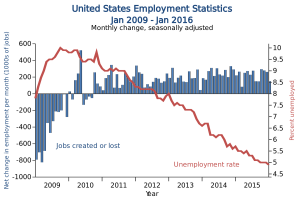 Chart US Employment Statistics